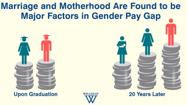 """""""Equal Pay Day"""": Warum es das Problem der ungleichen Bezahlung für gleiche Arbeit gar nicht gibt"""