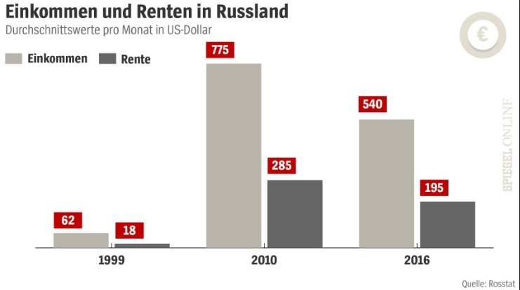 Rentenreform in Russland – Wie stehen die Russen dazu?