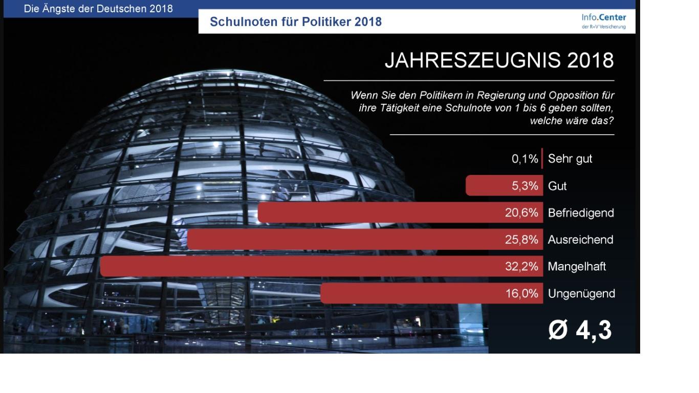 R+V Studie: Wovor haben die Deutschen die größte Angst? Vor Trump und vor Migranten