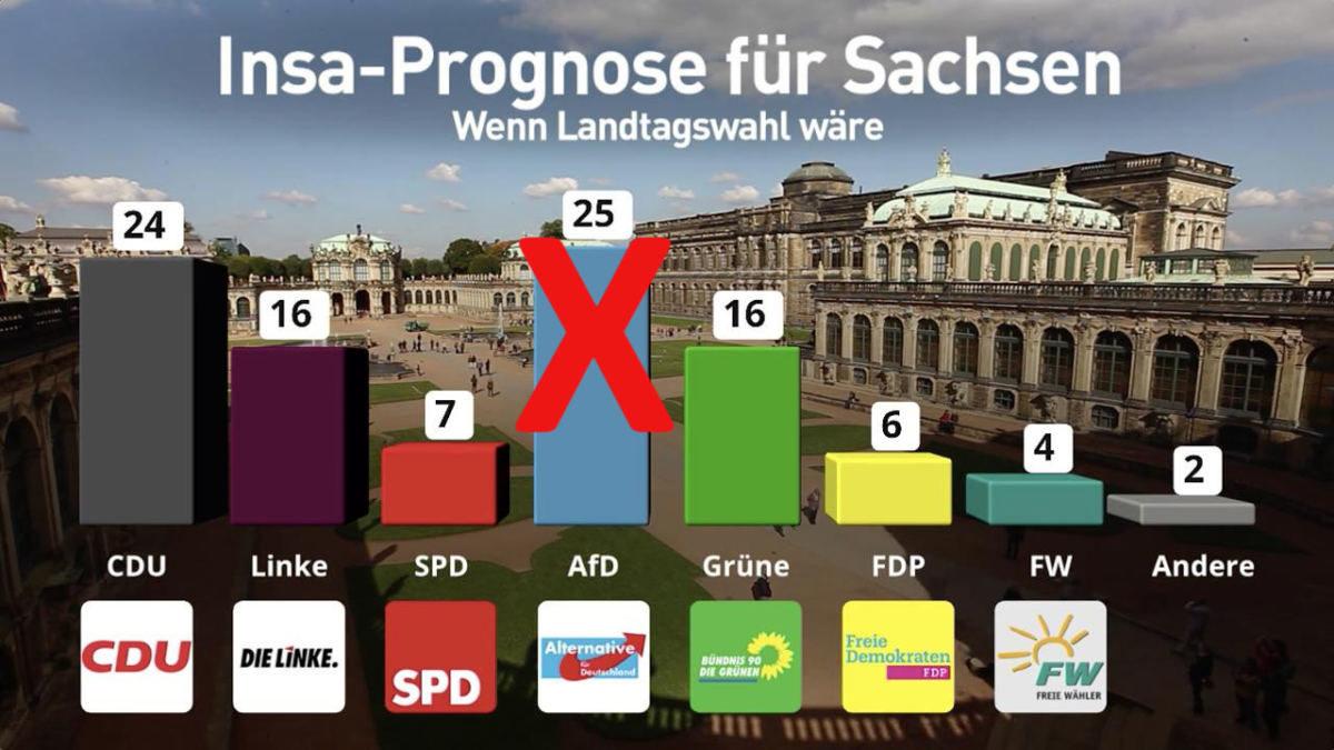 Mögliche Unregelmäßigkeiten bei Wahl in Sachsen: 121 Prozent Wahlbeteiligung in einem Wahllokal