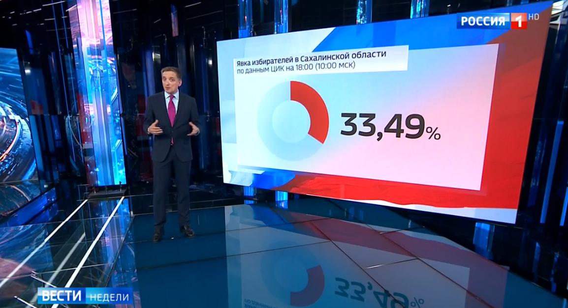 Wahlen in Russland: Vorläufige Ergebnisse und eine Einschätzung