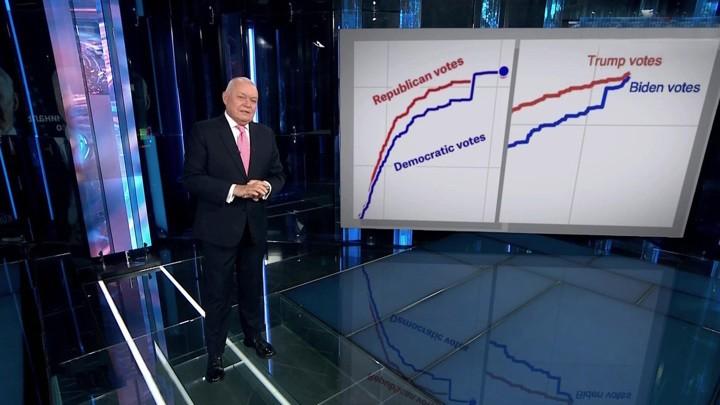 Tote Wähler und andere Manipulationen – Das russische Fernsehen über die US-Wahl