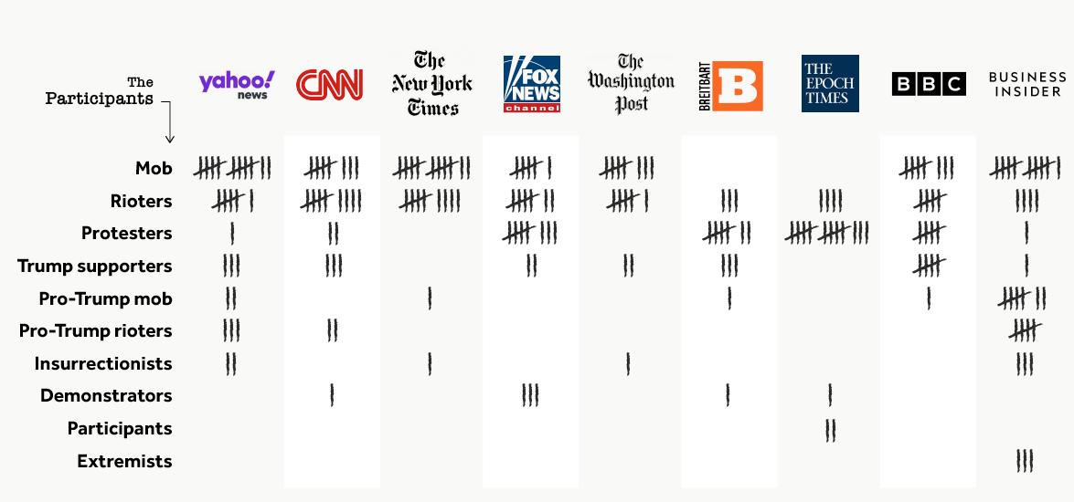 """Gibt es im Westen Propaganda? Die Erstürmung des Kapitols und die Medien – """"Mob"""" oder """"Protestler""""?"""